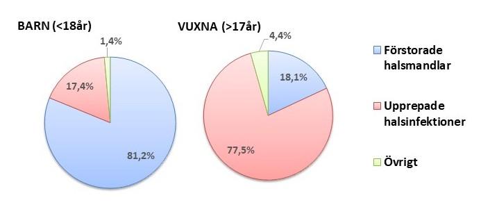 Barn < 18 år: förstorade halsmandlar 81,2% Upprepade infektioner 17,4%, Övrigt 1,4%. Vuxna >18år:  förstorade halsmandlar 18,1% Upprepade infektioner 77,5%, Övrigt 4,4%.